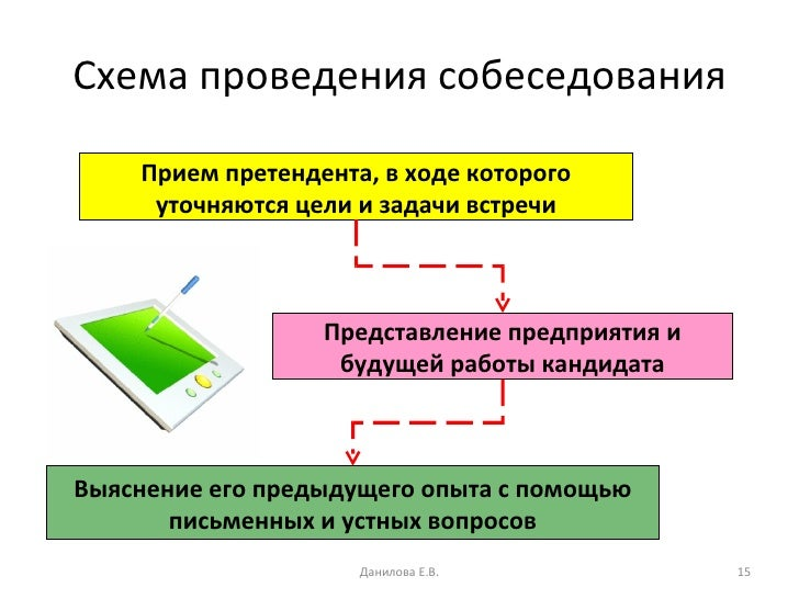 Как проводить собеседование в схемах