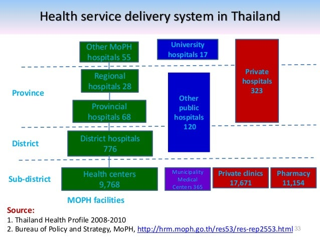 Thailand health care essay
