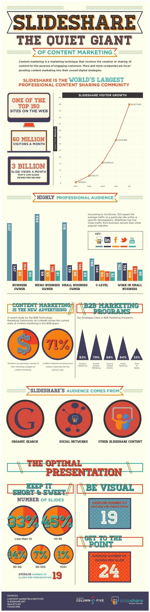 SLIDESHARE  The Quiet Giant  OF CONTENT MARKETING  Content marketing is a marketing technique that involves the creation o...