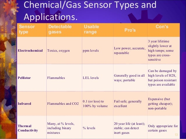 Sensors And Their Applications