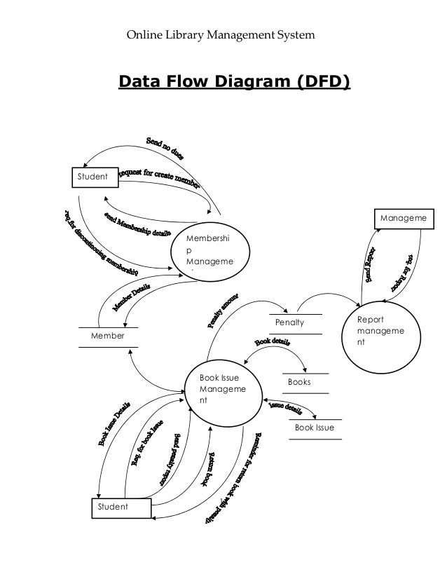 project online library management system       online library management system data flow diagram