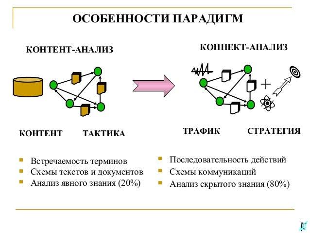 Схемы коммуникаций Анализ