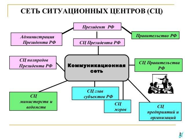 РФ Коммуникационная сеть