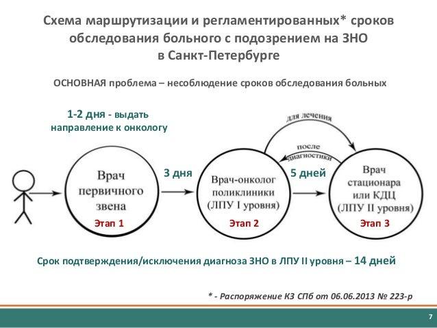 7 Схема маршрутизации и