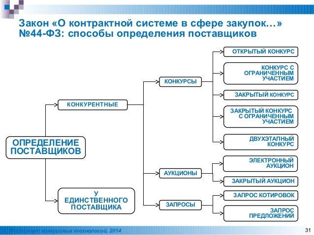 Понятие заказчика в контрактной системе схема