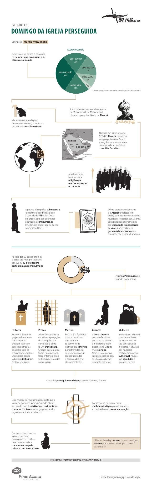 www.domingodaigrejaperseguida.org.br INFOGRÁFICO DOMINGO DA IGREJA PERSEGUIDA 1 Conheça o mundo muçulmano expressão que de...