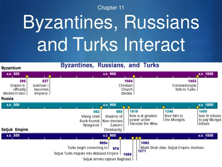 Chapter 11Byzantines, Russians and Turks Interact                       S