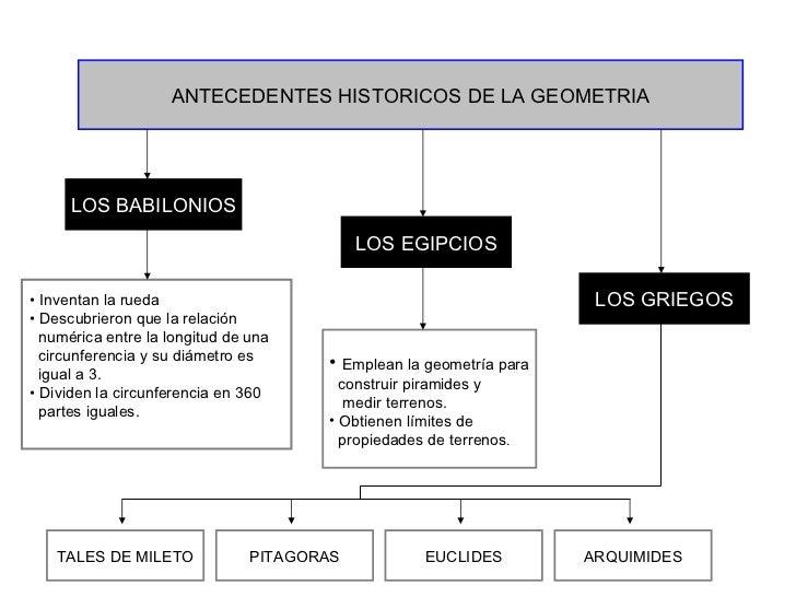 CENTRO DE ESTUDIOS TECNOLOGICOS   INDUSTRIAL Y DE SERVICIOS No. 75 GEOMETRIA Y TRIGONOMETRIA I.1 Antecedentes Históricos d...