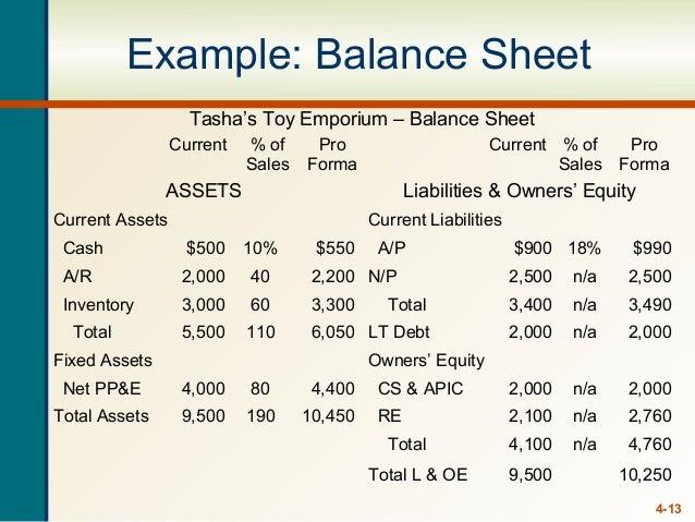 Financial Ratio Analysis Of Two Companies