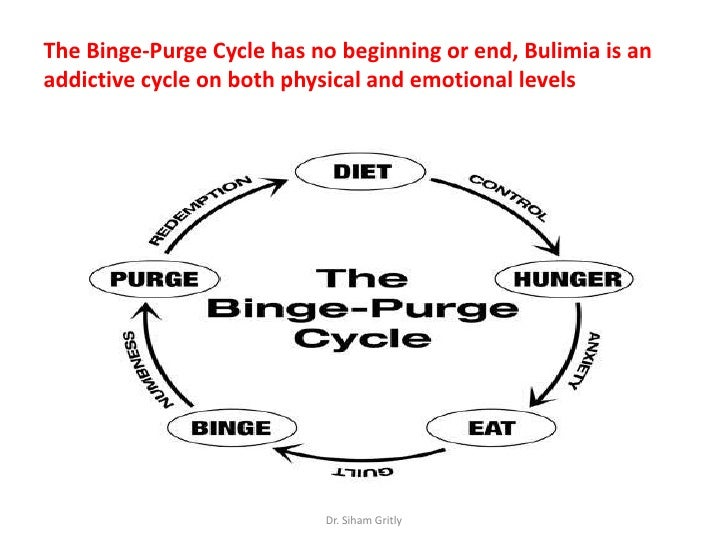 bulimia nervosa frantic cycles of binging and purging The external expression of emotion visible to the clinician (provider's observation) •are the pts responses and body language devoid of emotion (depression) •are their resp.