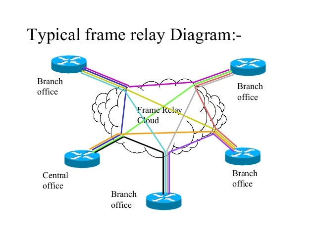 frame relay network diagram photo album   diagramscollection frame relay network diagram pictures diagrams