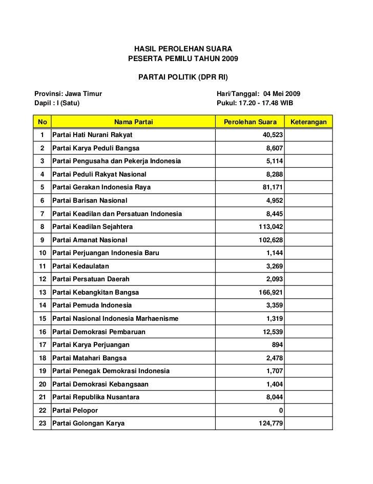 11. hasil perolehan suara partai politik jatim(1)