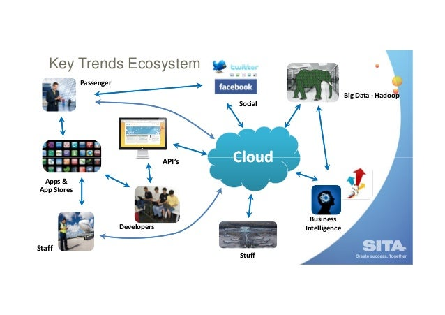 Key Trends Ecosystem Passenger Big Data - Hadoop Social  API's  Cloud  Apps & App Stores  Business Intelligence  Developer...
