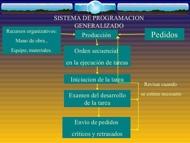 SISTEMA DE PROGRAMACION                           GENERALIZADORecursos organizativos:                             Producci...