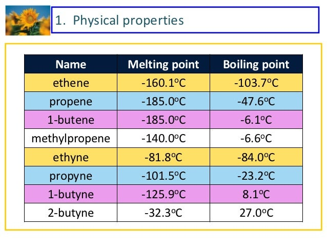 Physical Properties Of  Butyne