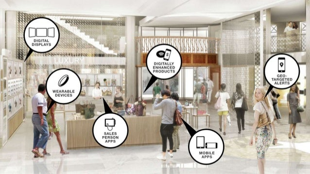 Risultati immagini per retail digital