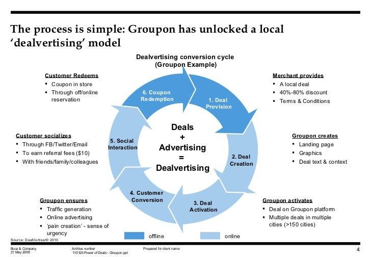 groupon a comprehensive study Man 105 groupon - customers 5 the challenges that customers 5) the challenges that groupon faces groupon must develop a comprehensive understanding of.