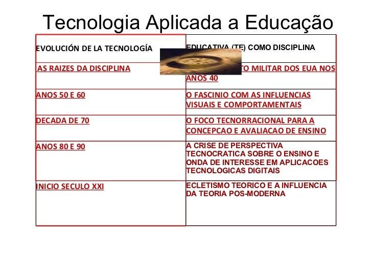 Tecnologia Aplicada a Educação <ul><li> </li></ul> EVOLUCIÓN DE LA TECNOLOGÍA   EDUCATIVA (TE) COMO DISCIPLINA   A...