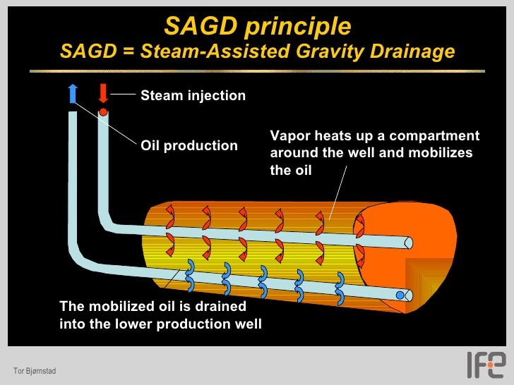 Bmw Direct Water Injection Images 24 likewise App moreover File Model of subsea production systems additionally 11 further 04 Stabox. on water injection