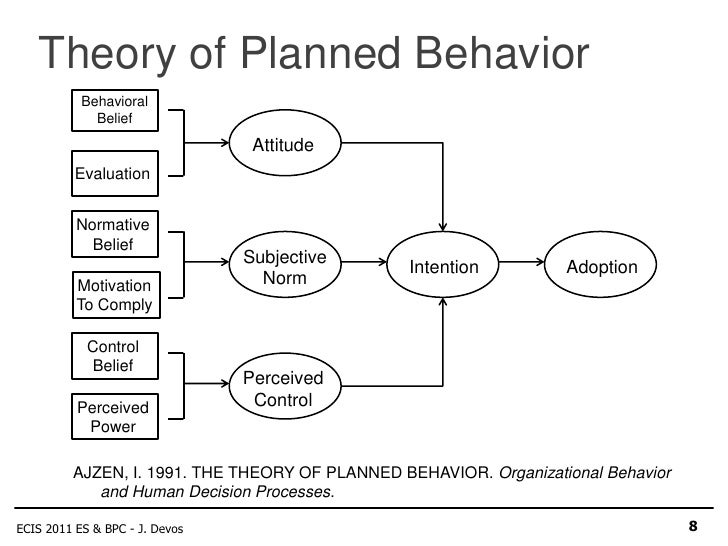 a description of the theory of planned behaviors Theory of reasoned action and theory of planned behavior fishbein and ajzen's theory of reasoned action originally developed in 1967 further developed during the.