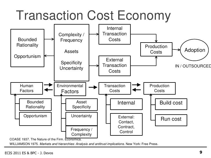 transaction cost theory To summarise, the transaction cost approach compares the costs of internalisation of external markets with the costs of market transactions and cooperation (see figure 61) under certain circumstances markets are imperfect, and companies are forced to internalise transactions to compensate.