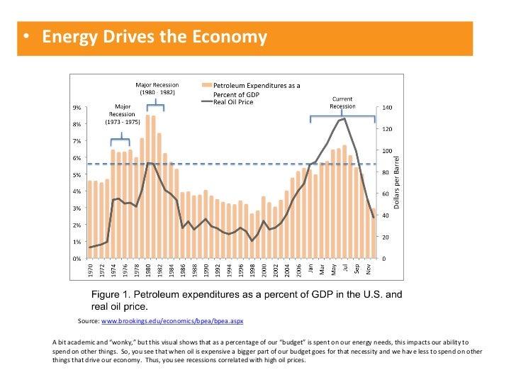 "• Energy Drives the Economy           Source: www.brookings.edu/economics/bpea/bpea.aspx   A bit academic and ""wonky,"" but..."