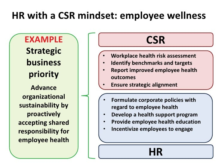 Csr For Hr Why Partnership Is Necessary
