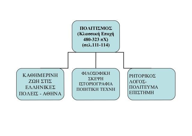 ΠΟΛΙΤΙΣΜΟΣ (Κλασσική Εποχή 480-323 πΧ) (σελ.111-114)  ΚΑΘΗΜΕΡΙΝΗ ΖΩΗ ΣΤΙΣ ΕΛΛΗΝΙΚΕΣ ΠΟΛΕΙΣ - ΑΘΗΝΑ  ΦΙΛΟΣΟΦΙΚΗ ΣΚΕΨΗ ΙΣΤΟΡ...
