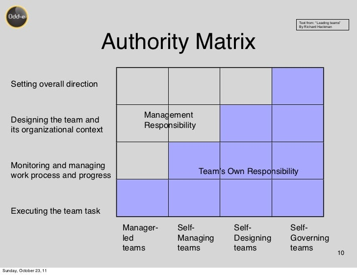 Design Build Responsibility Matrix