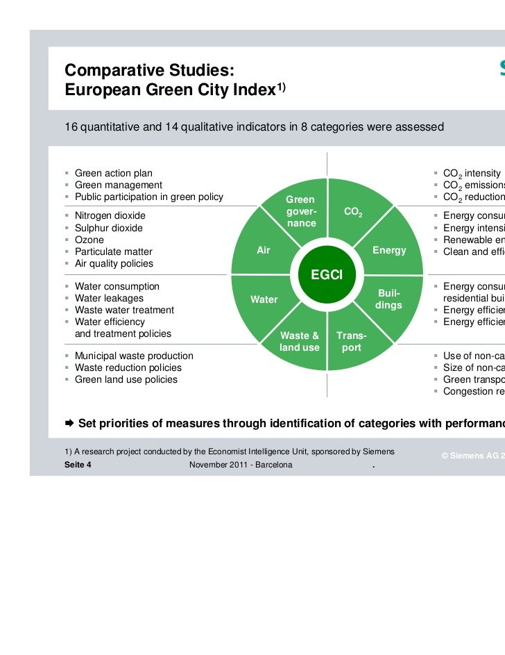 Green Smart City Green City Index1)16