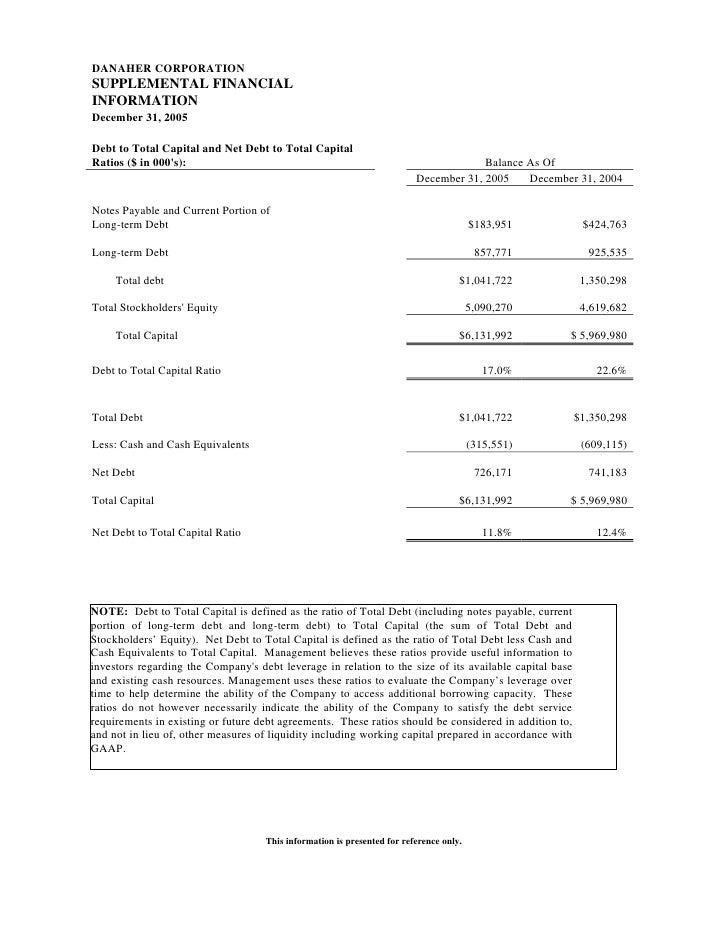DANAHER CORPORATION SUPPLEMENTAL FINANCIAL INFORMATION December 31, 2005  Debt to Total Capital and Net Debt to Total Capi...