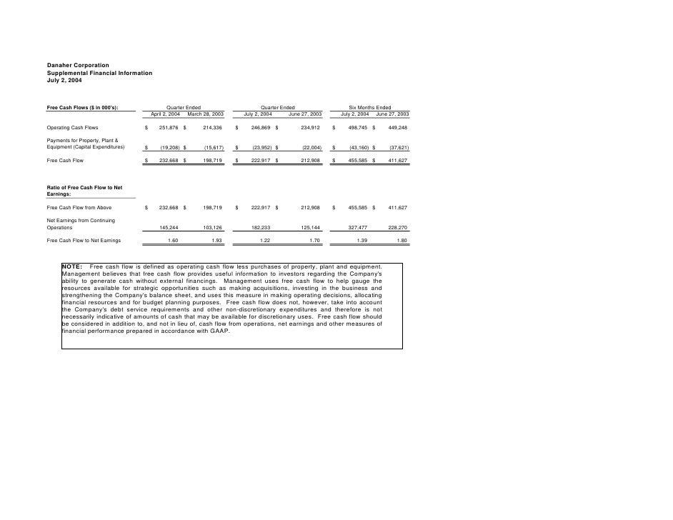 Danaher Corporation Supplemental Financial Information July 2, 2004                                                   Quar...
