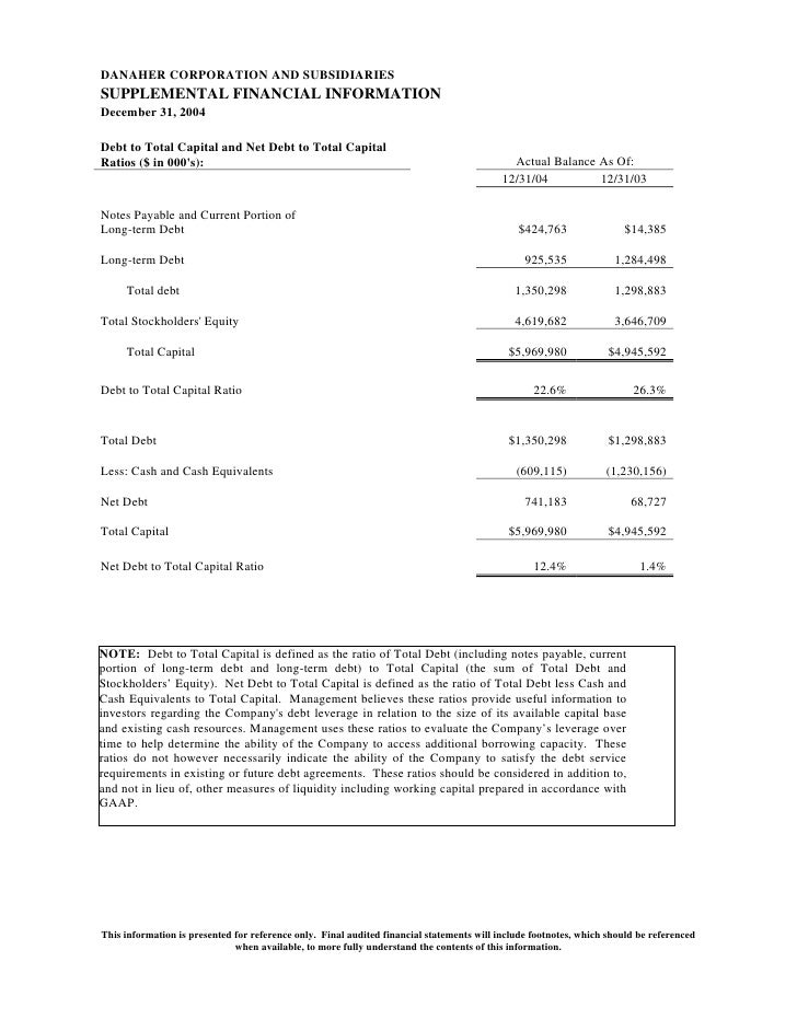 DANAHER CORPORATION AND SUBSIDIARIES SUPPLEMENTAL FINANCIAL INFORMATION December 31, 2004  Debt to Total Capital and Net D...