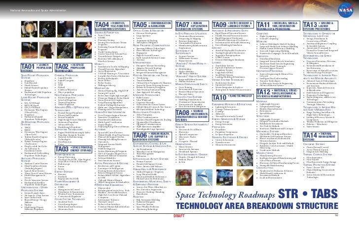 OCTTechnologyAreaBreakdownStructure