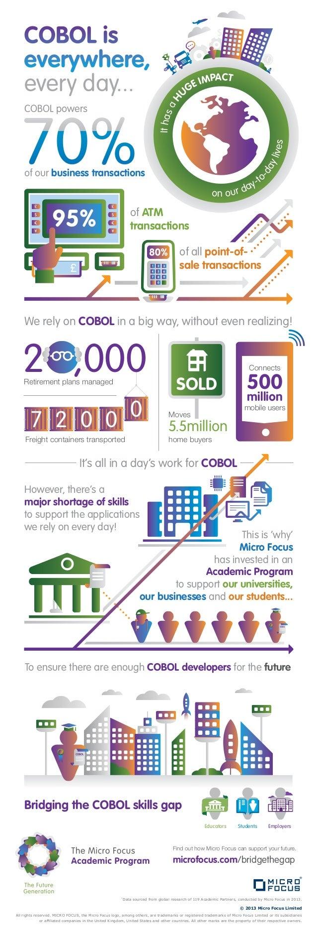 COBOL is everywhere.....