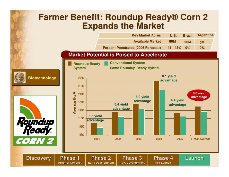 Farmer Benefit: Roundup Ready® Corn 2                  Expands the Market                                                 ...