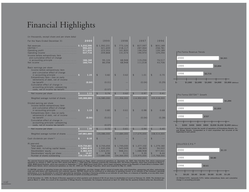 Financial Highlights        (in thousands, except share and per share data)                                               ...