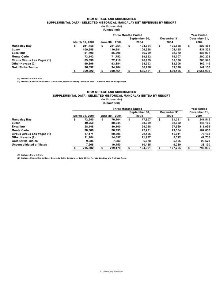 MGM MIRAGE AND SUBSIDIARIES                                SUPPLEMENTAL DATA - SELECTED HISTORICAL MANDALAY NET REVENUES B...