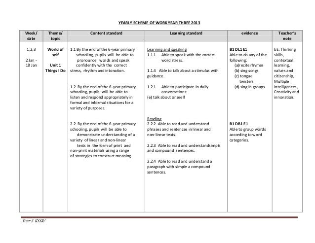 Year 3 KSSR/ YEARLY SCHEME OF WORK YEAR THREE 2013 Week/ date Theme/ topic Content standard Learning standard evidence Tea...
