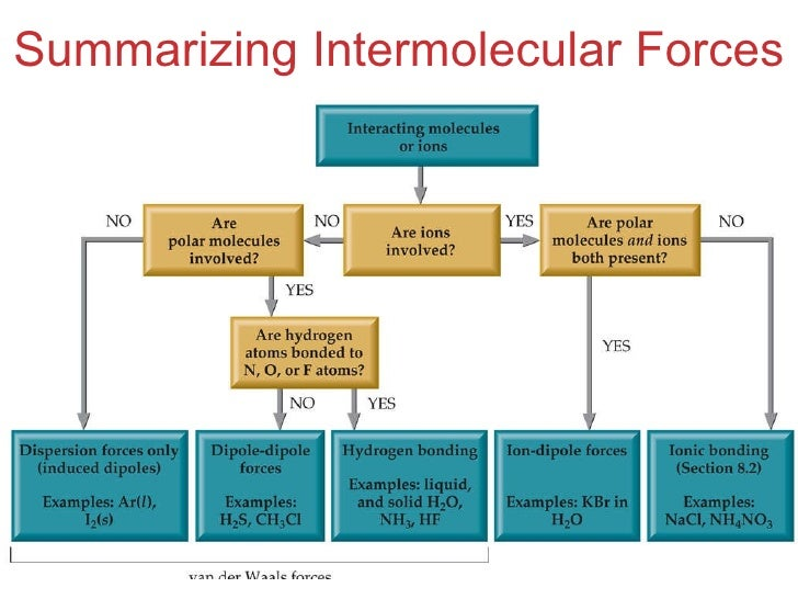 chapter 11 lecture intermolecular forces liquids solids. Black Bedroom Furniture Sets. Home Design Ideas