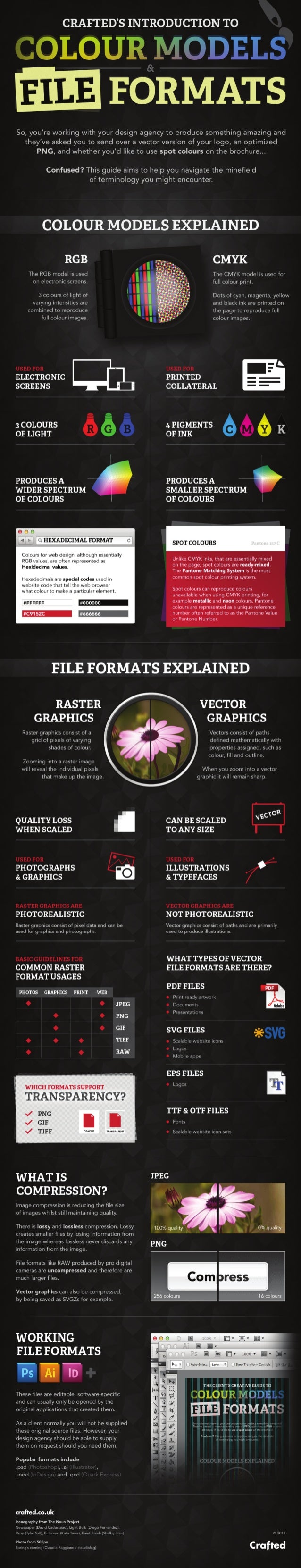 Infographic: a guide to colour models and file formats