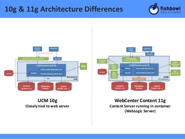 Webcenter Content 11g Upgrade Webinar March 2013