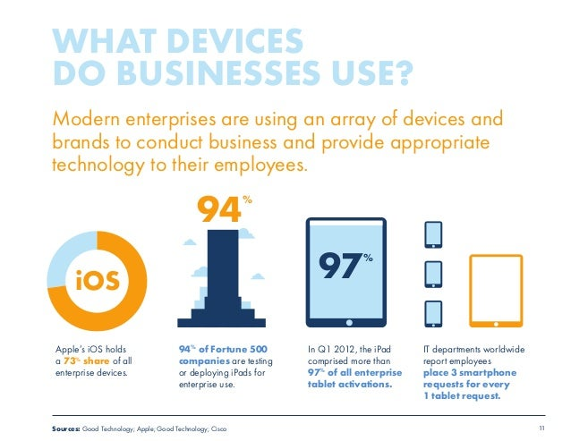 11  Modern enterprises are using an array of devices and  brands to conduct business and provide appropriate  technology t...