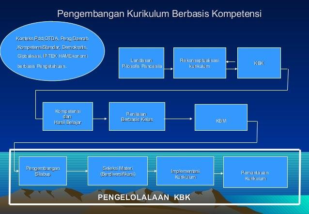 Pengembangan Kurikulum Berbasis KompetensiKonteks Pdd,OTDA, Peng Daerah,KompetensiStandar, Demokratis,Glpbalisasi, IPTEK H...
