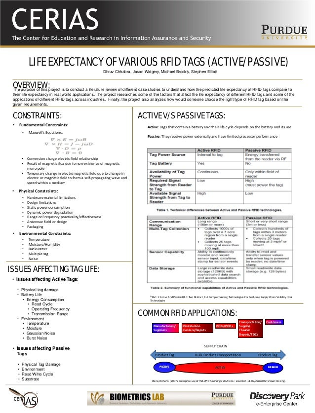LIFE EXPECTANCY OF VARIOUS RFID TAGS (ACTIVE/PASSIVE) The purpose of this project is to conduct a literature review of dif...