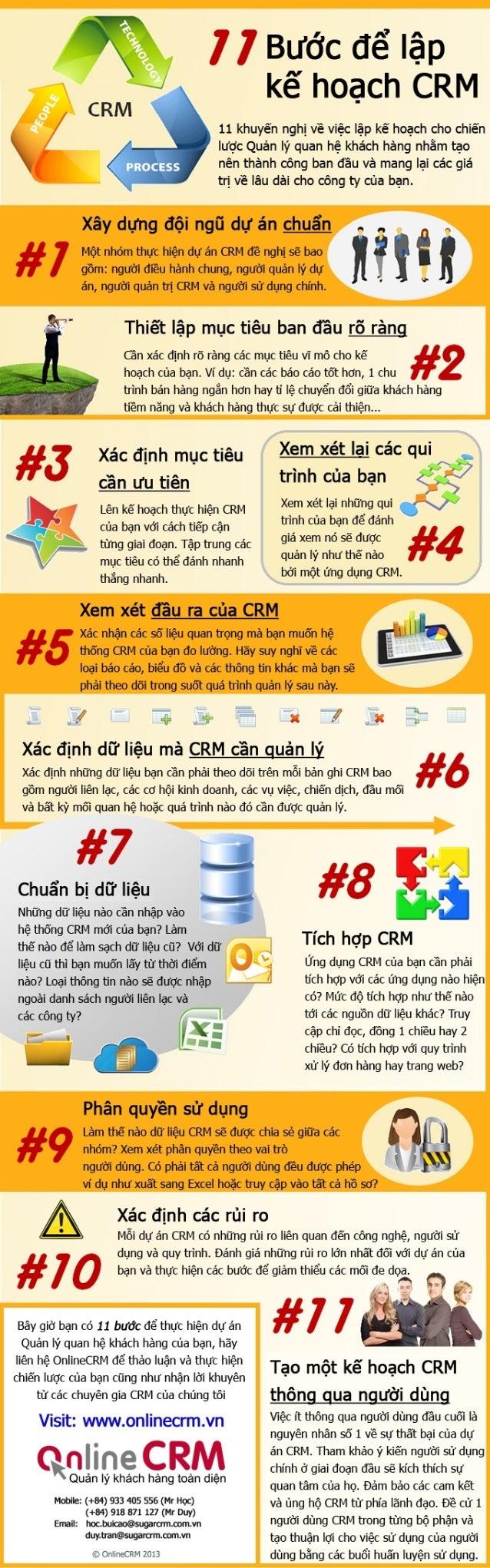 11 bước để lập kế hoạch triển khai CRM