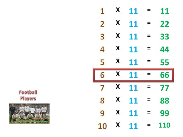 11 times table project perakul multiplication for the for 11x table