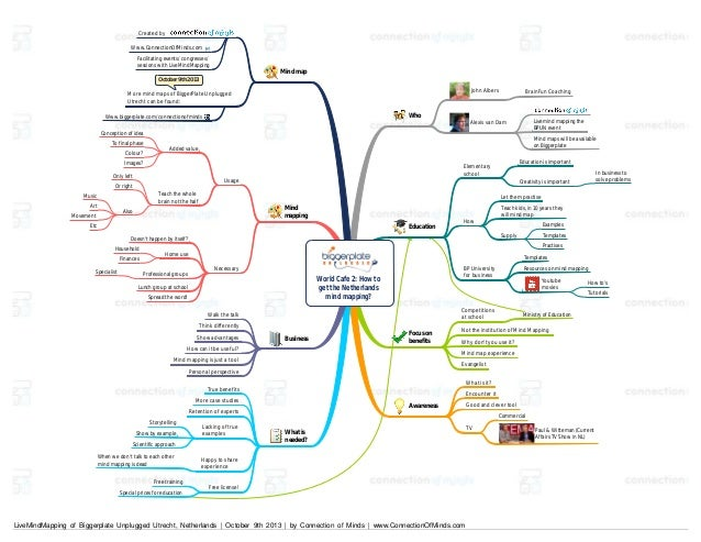 Created by Www.ConnectionOfMinds.com Facilitating events/ congresses/ sessions with LiveMindMapping  Mind map  October 9th...