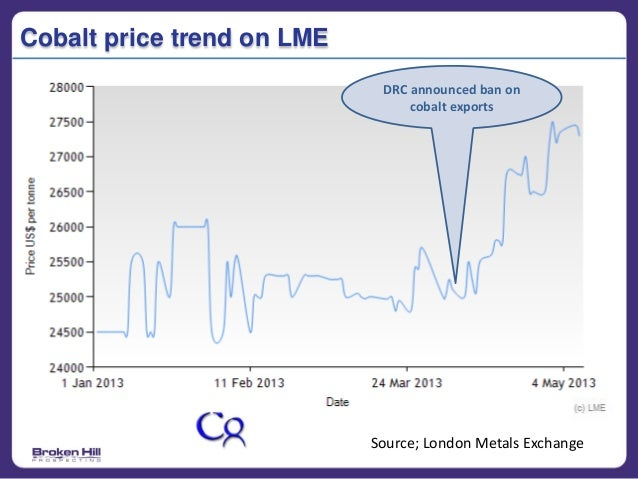 Cobalt Metal Price Cobalt Price Trend on