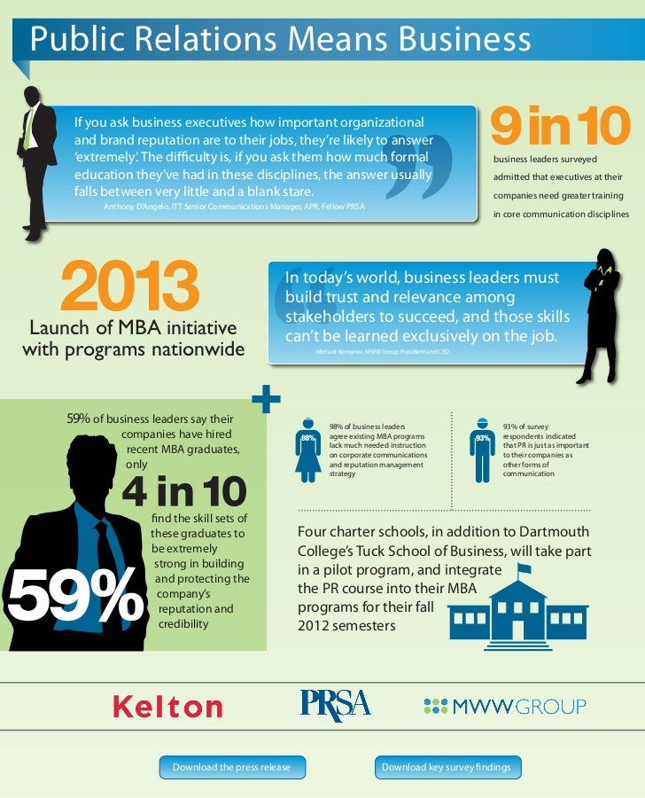 Public Relations Means Business     If you ask business executives how important organizational     and brand reputation a...